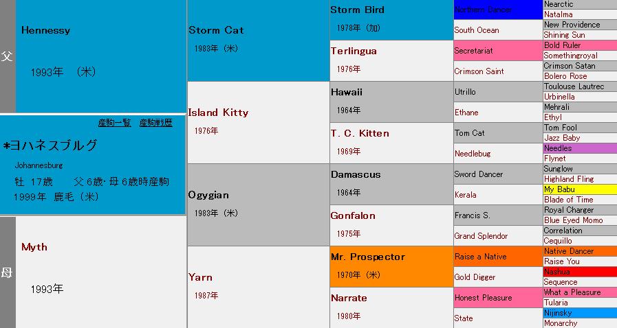 ヨハネスブルグの血統表