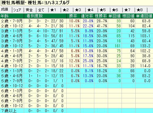 ヨハネスブルグ産駒の牡馬・セン馬の年齢別成績