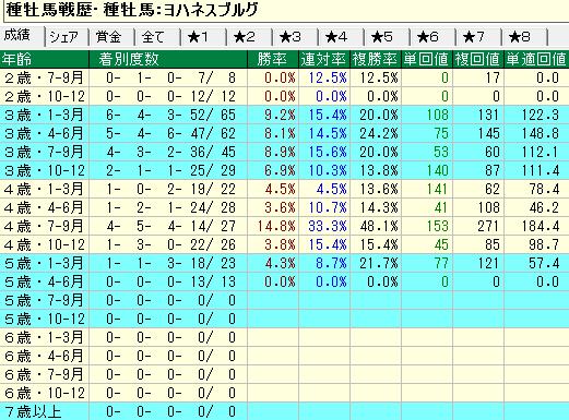 ヨハネスブルグ産駒の牝馬の年齢別成績