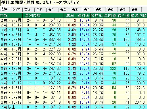 スタチューオブリバティ産駒の牡馬・セン馬の年齢別成績