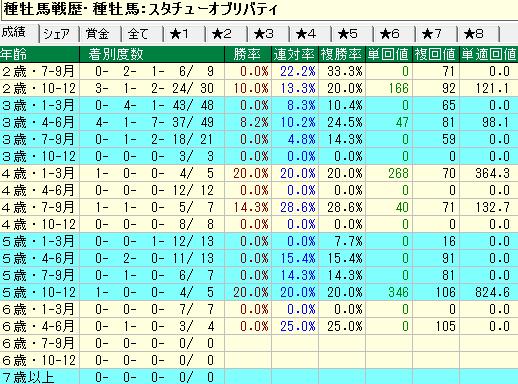 スタチューオブリバティ産駒の牝馬の年齢別成績