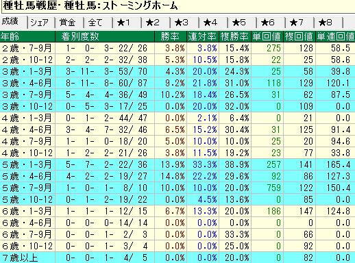 ストーミングホーム産駒の牡馬・セン馬の年齢別成績