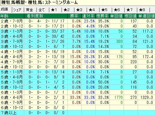 ストーミングホーム産駒の牝馬の年齢別成績