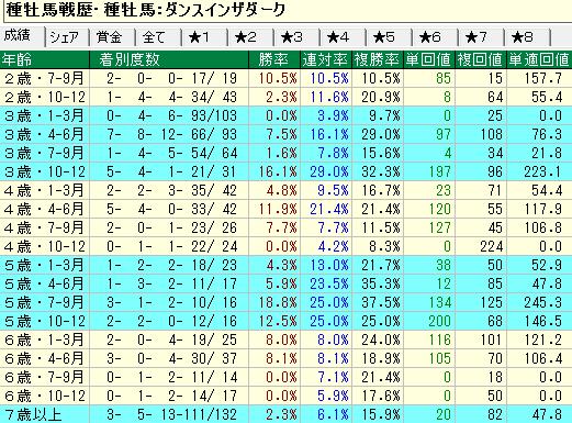 ダンスインザダーク産駒の牡馬・セン馬の年齢別成績