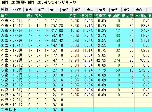 ダンスインザダーク産駒の牝馬の年齢別成績