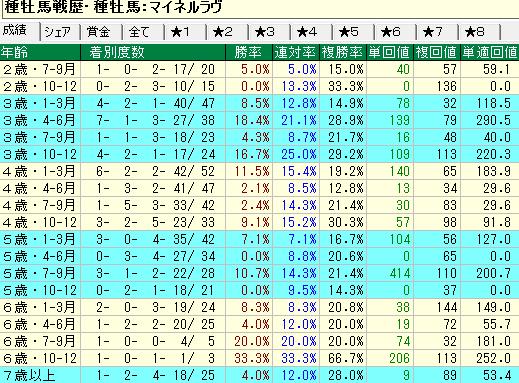 マイネルラヴ産駒の牡馬・セン馬の年齢別成績