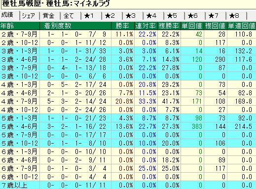 マイネルラヴ産駒の牝馬の年齢別成績