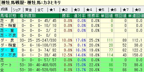 カネヒキリ産駒の馬場状態別成績