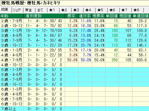 カネヒキリ産駒の牡馬・セン馬の年齢別成績