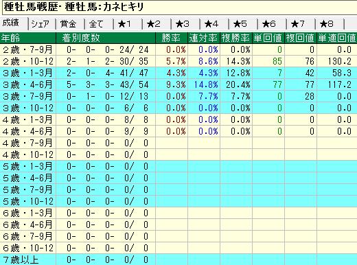 カネヒキリ産駒の牝馬の年齢別成績