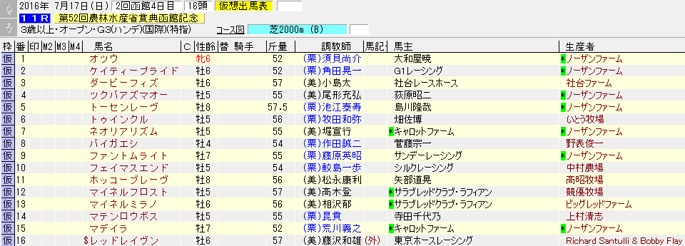 第52回 函館記念の出走リスト