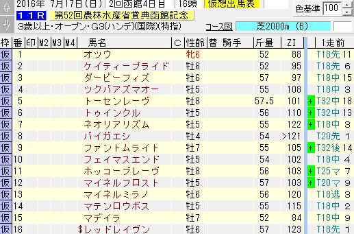 TARGETのZI指数で比較