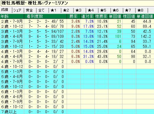 ヴァーミリアン産駒の牡馬・セン馬の年齢別成績