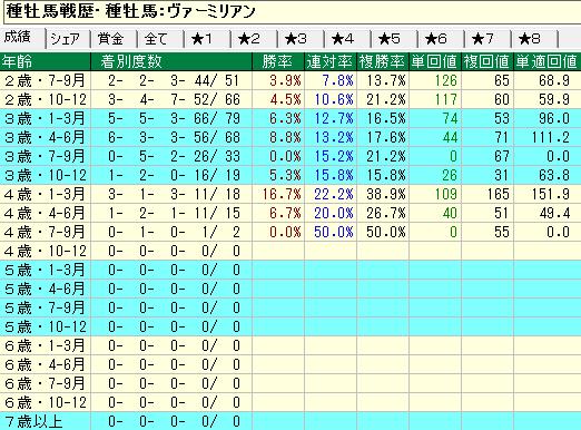 ヴァーミリアン産駒の牝馬の年齢別成績