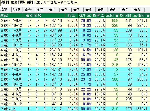 シニスターミニスター産駒の牡馬・セン馬の年齢別成績