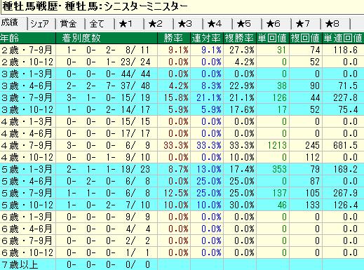 シニスターミニスター産駒の牝馬の年齢別成績