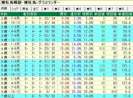 グラスワンダー産駒の牡馬・セン馬の年齢別成績