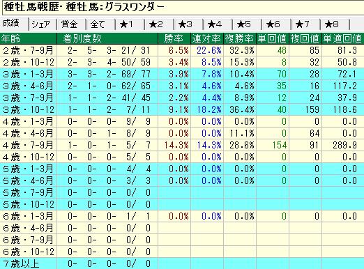 グラスワンダー産駒の牝馬の年齢別成績