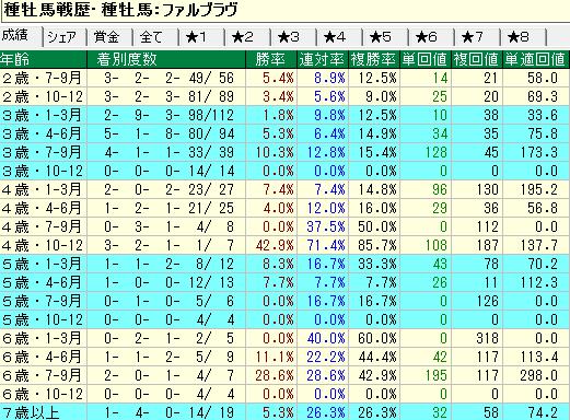 ファルブラヴ産駒の牡馬・セン馬の年齢別成績