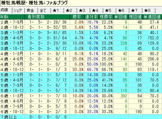 ファルブラヴ産駒の牝馬の年齢別成績