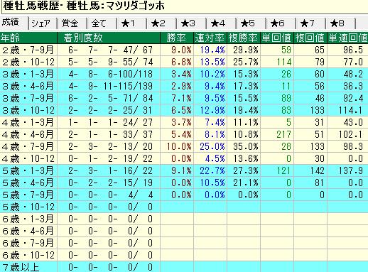 マツリダゴッホ産駒の牡馬・セン馬の年齢別成績