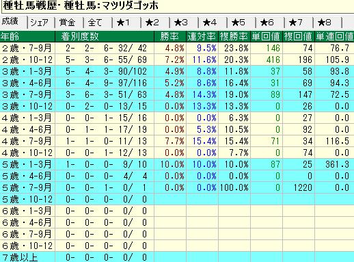 マツリダゴッホ産駒の牝馬の年齢別成績