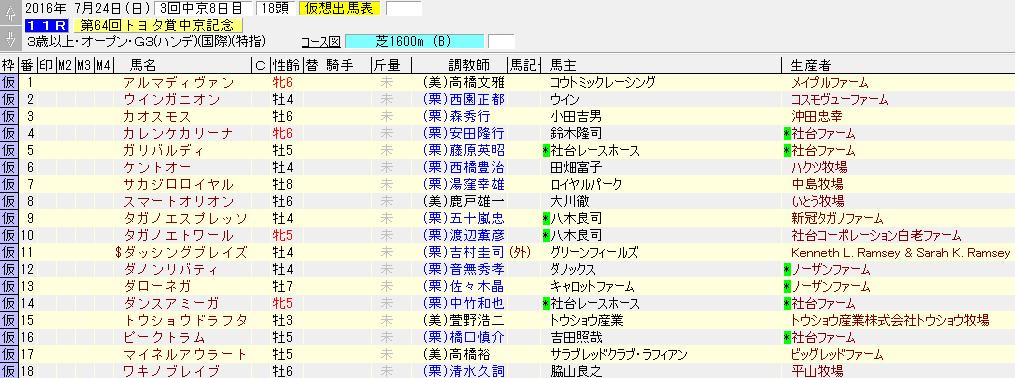 中京記念の出走リスト