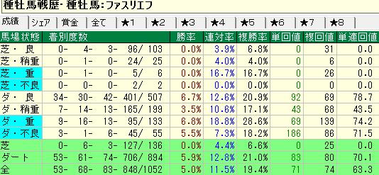 ファスリエフ産駒の馬場状態別成績