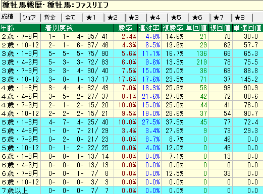 ファスリエフ産駒の牡馬・セン馬の年齢別成績