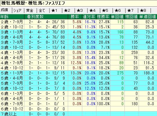ファスリエフ産駒の牝馬の年齢別成績