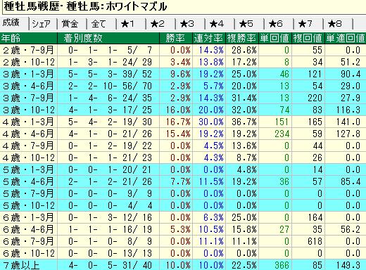 ホワイトマズル産駒の牡馬・セン馬の年齢別成績