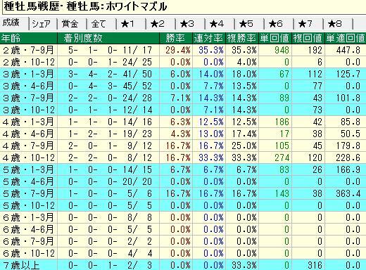 ホワイトマズル産駒の牝馬の年齢別成績