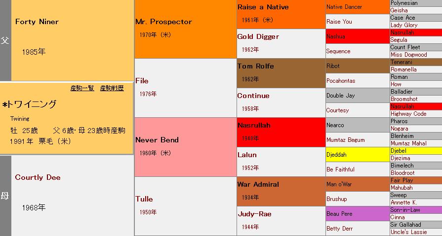 トワイニングの血統表