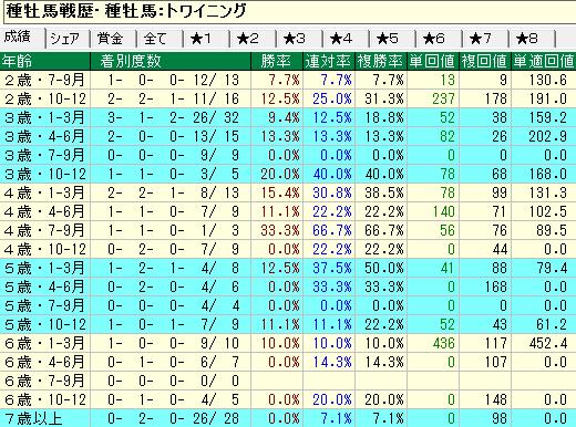 トワイニング産駒の牡馬・セン馬の年齢別成績