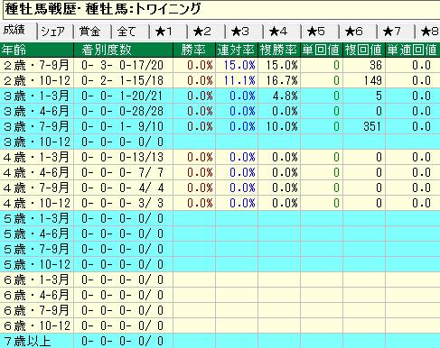 トワイニング産駒の牝馬の年齢別成績