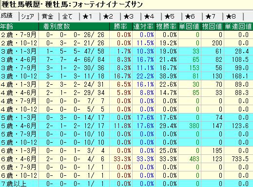 フォーティーナイナーズサン産駒の牡馬・セン馬の年齢別成績