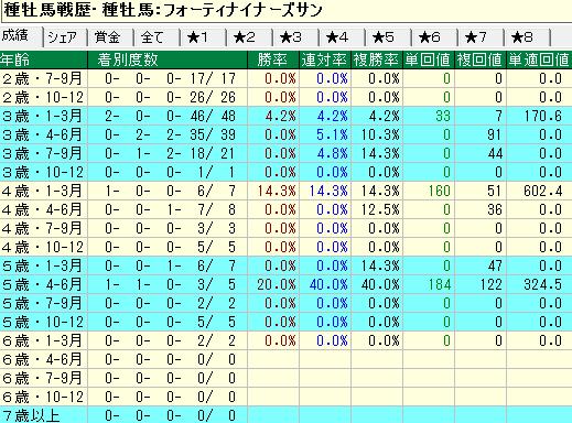 フォーティーナイナーズサン産駒の牝馬の年齢別成績