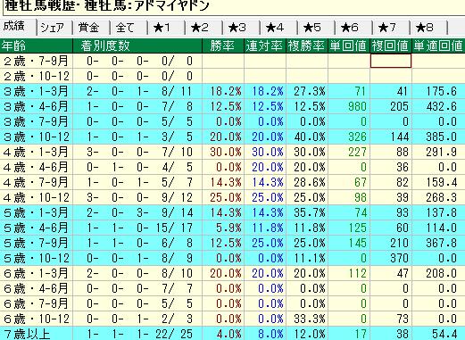 アドマイヤドン産駒の牡馬・セン馬の年齢別成績
