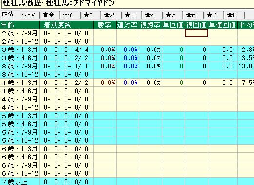 アドマイヤドン産駒の牝馬の年齢別成績