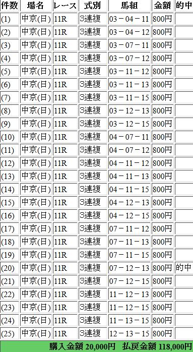 中京記念の的中馬券