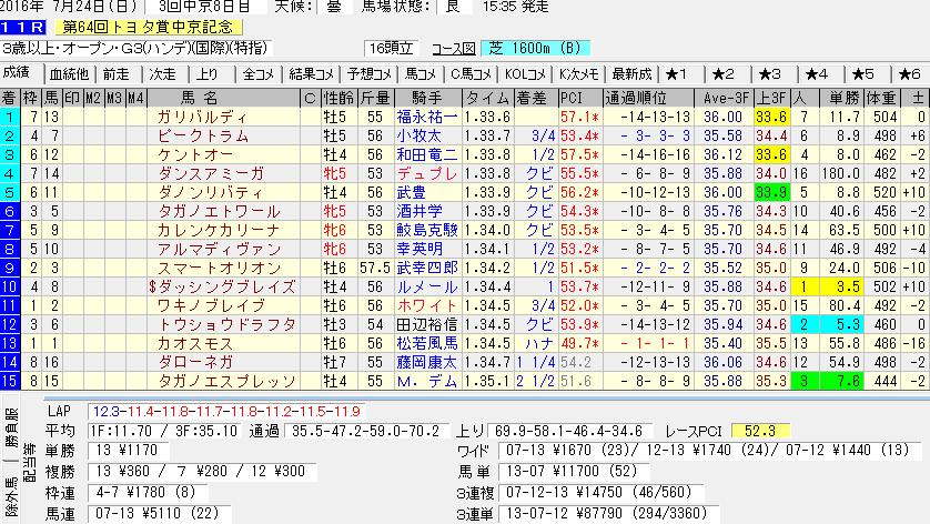 中京記念のレース結果のデータ
