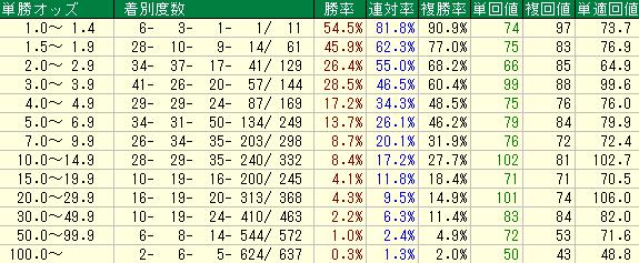 新馬戦における単勝オッズ別成績