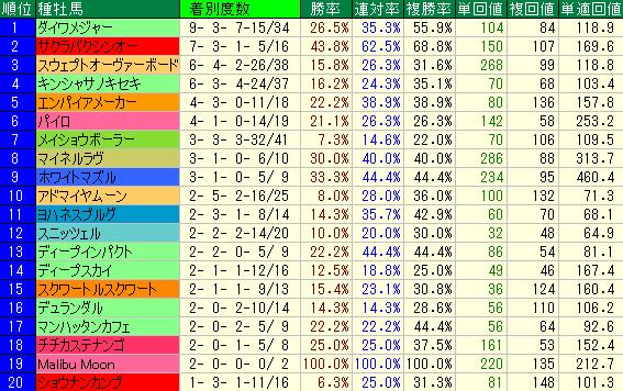 1000m~1300mの新馬戦(芝)の種牡馬別成績