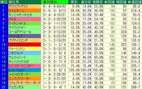 1000m~1300mの新馬戦(ダート)の種牡馬別成績