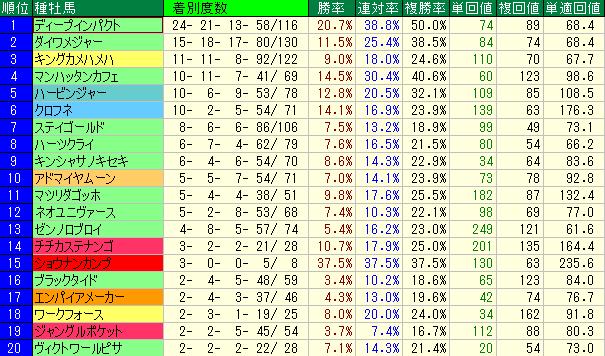 1400m~1600mの新馬戦(芝)の種牡馬別成績