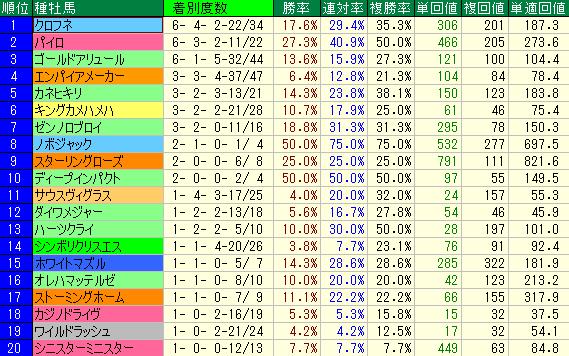 1400m~1600mの新馬戦(ダート)の種牡馬別成績