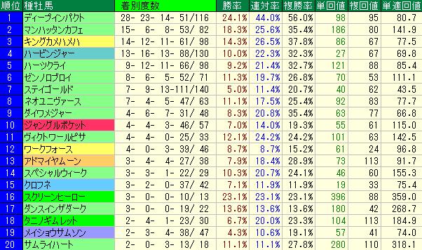 1700m~2000mの新馬戦(芝)の種牡馬別成績