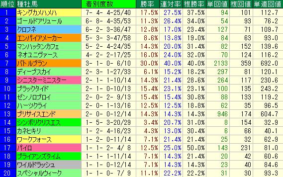 1700m~2000mの新馬戦(ダート)の種牡馬別成績