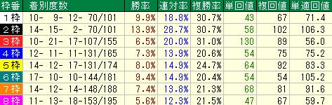 札幌芝1500mの枠順別成績表