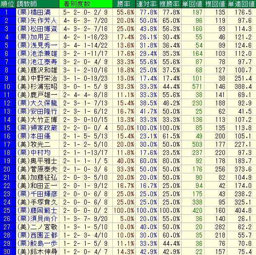 札幌芝1500mの調教師別成績表